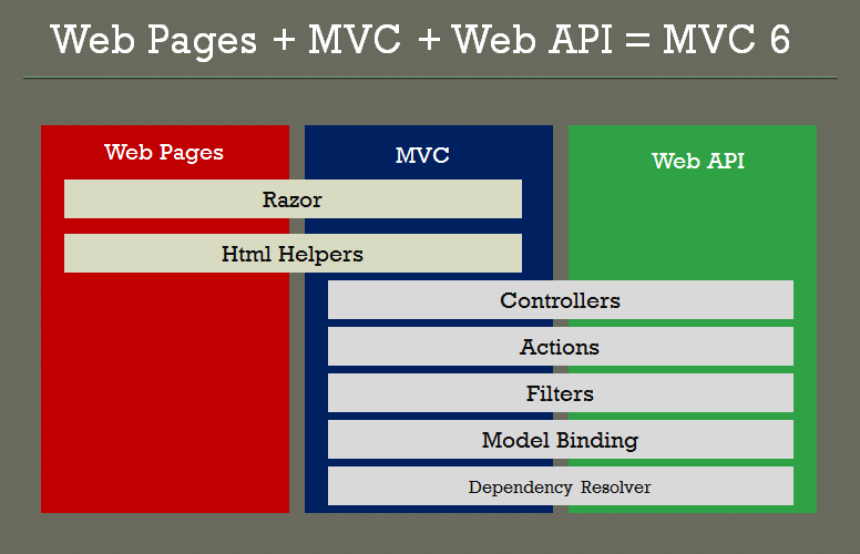 Asp net 5 getting started with asp net mvc 6 for Angularjs 2 architecture